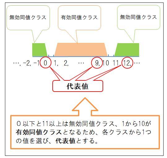同値分割 IT用語集|ソフトウェ...